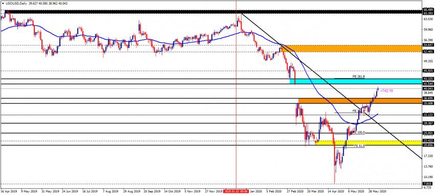 ကမ္ဘာ့ရေနံဈေး (USOUSD) D1 Timeframe Analysis